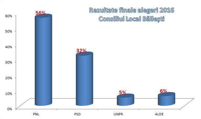 Alegeri Locale Consiliul local bailesti 2016