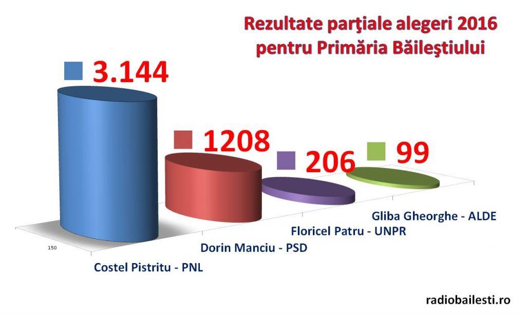 rezultate partiale alegeri Bailesti 2016 primari